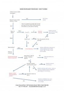 BCMB Disciplinary Procedure - How it works